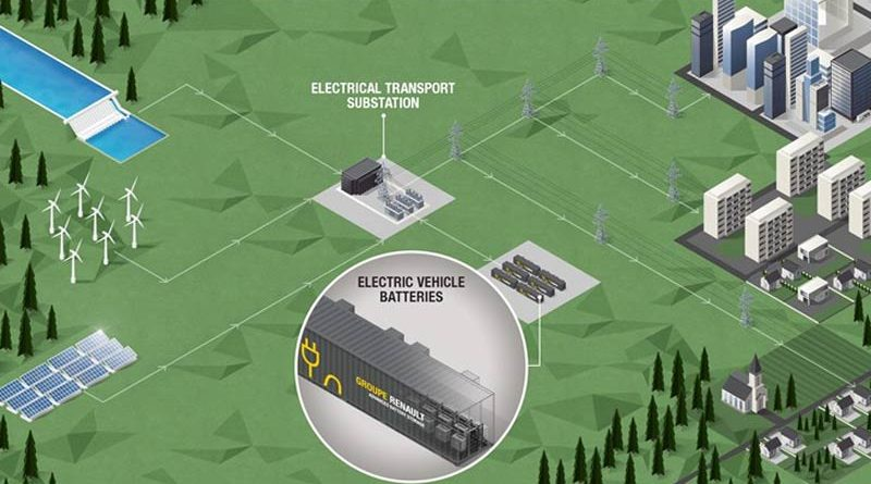 Renault to Use Old EV Batteries to Build 60 MWh Storage Facility