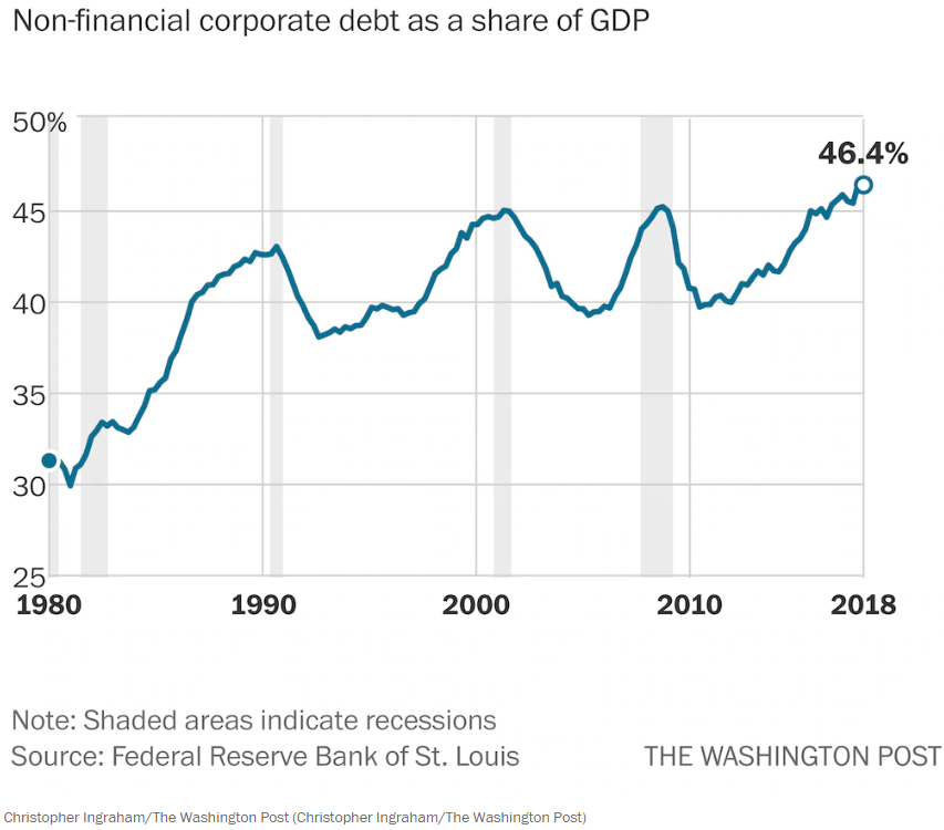 corporate debt as a share of gdp