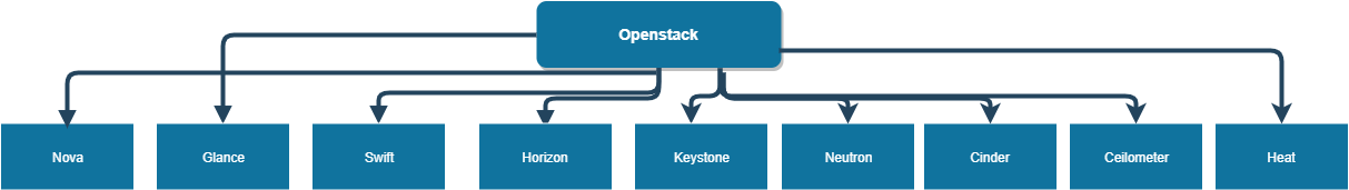 Introduction to Openstack and Best benefits of its Components(v16.0) 2