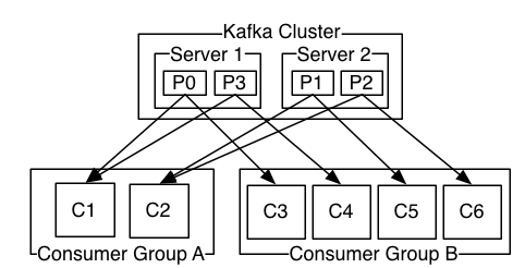Understanding Kafka Console Producer and Consumer in 10 Easy Steps 2