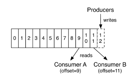 Understanding Kafka Console Producer and Consumer in 10 Easy Steps 1