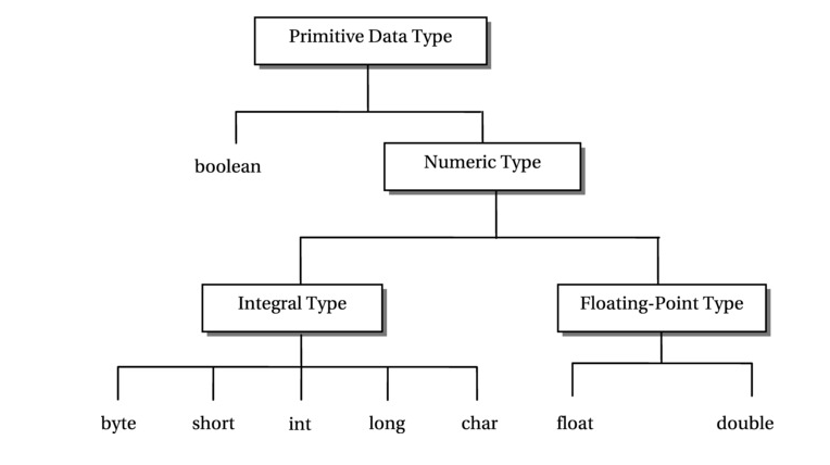 Primitive Data Types in Java - int, char, byte, short, long, float, double and boolean 2