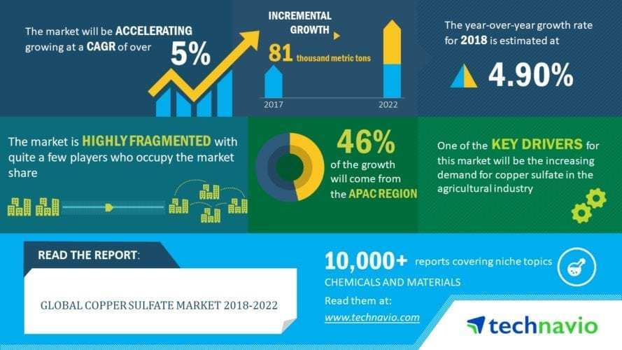 Global Copper Sulfate Market 2019 Key Players, Size, Share, Price, Trend and Forecast to 2024