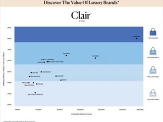 This tool calculates how much your Prada bag will sell for