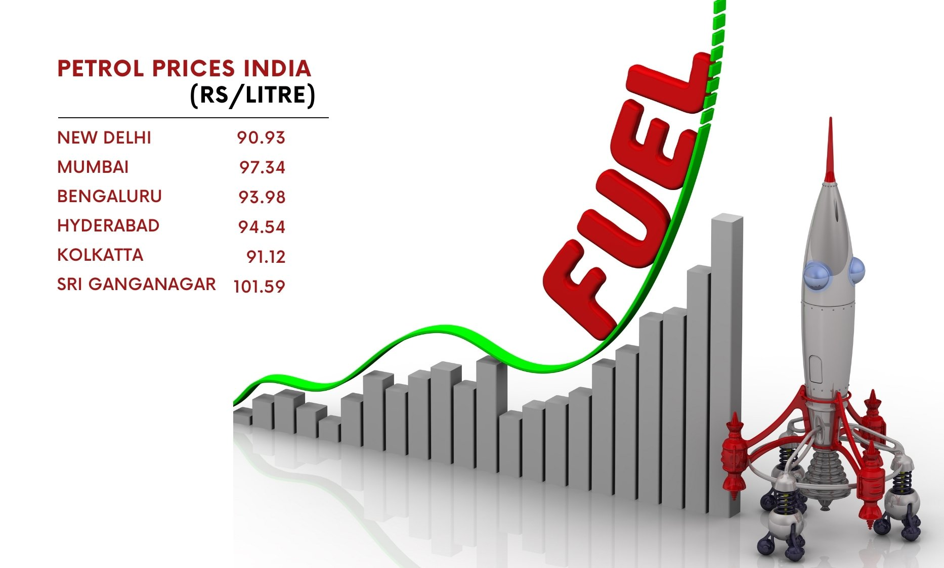 Fuel Prices Shoot Through the Roof Despite Finance Minister's Assurance During Budget 2021 - Digpu News