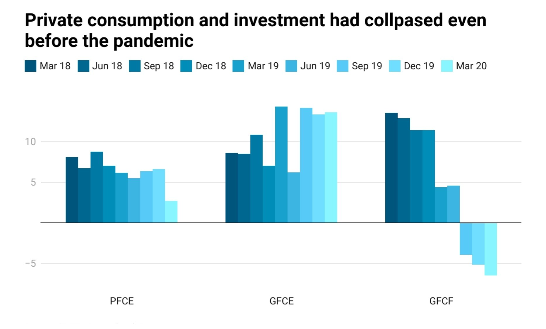 Private Consumption & Investment had collapsed before pandemic