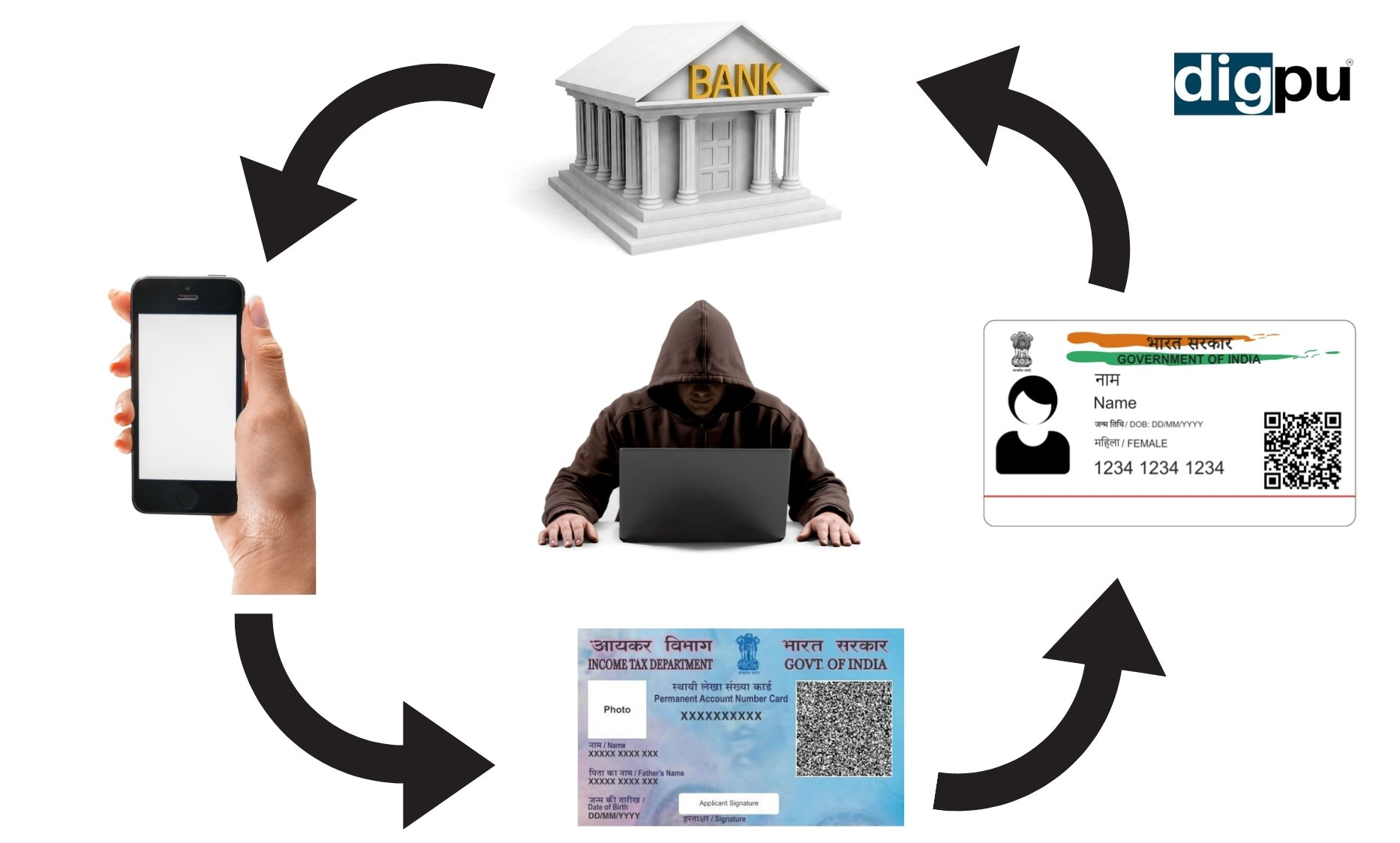 Linking with Aadhar & Pan Card with Bank