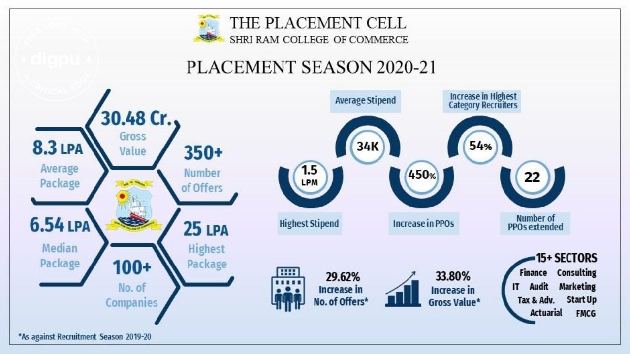Shri Ram College of Commerce Placement Cell sees record number of 350-plus offers by recruiters from more than 15 industry sectors in Recruitment Season 2020-21.