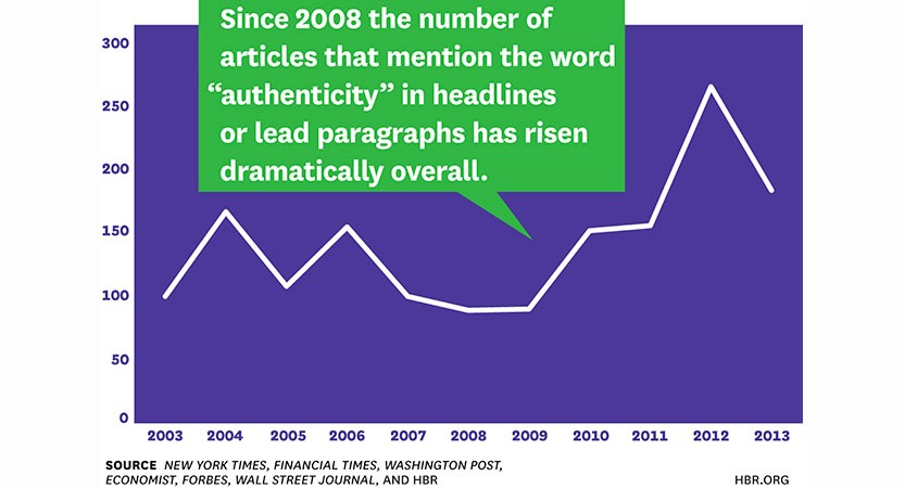 Gráfico 1: Herminia Ibarra. (2015). The Authenticity Paradox. Harvard Business Review, January-February 2015.