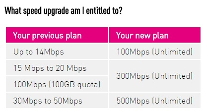 Time Internet Gives Speed 500mbps & Free Upgrade