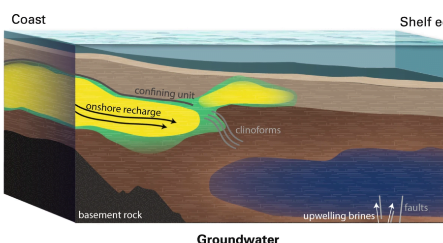 """A """"speculative"""" reconstruction of the sedimentation that led to the birth of these real oceans of fresh water"""