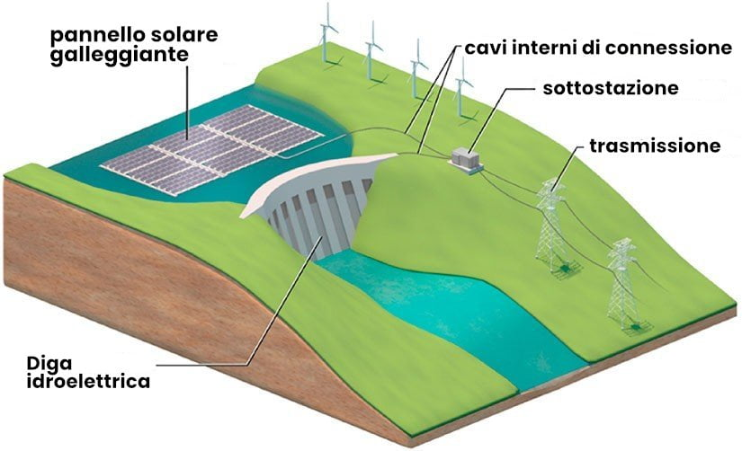 hydroelectric dams and floating solar panels