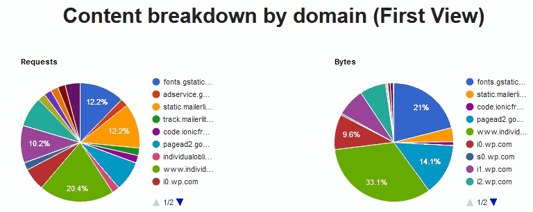 The website speed test tool webpagetest's content breakdown by domain pie-charts