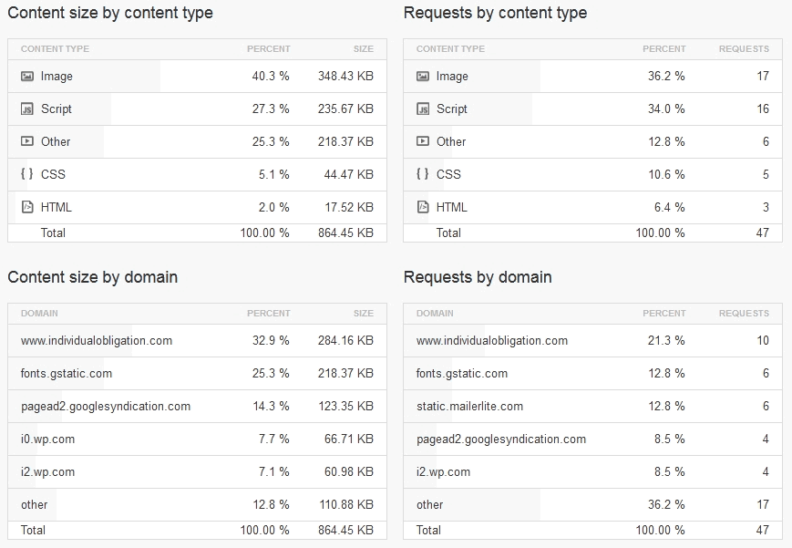 The website speed test tool pingdom's content breakdown for size, type, domain & requests