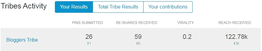 Tailwind Pinterest app schedulers tribe insight stats to see how well they perform