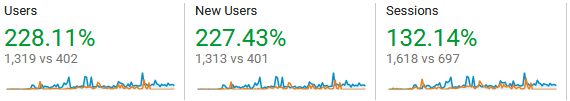 How To Use Pinterest For Business To Get These Sort Of Results In Google Analytics Summary Stats