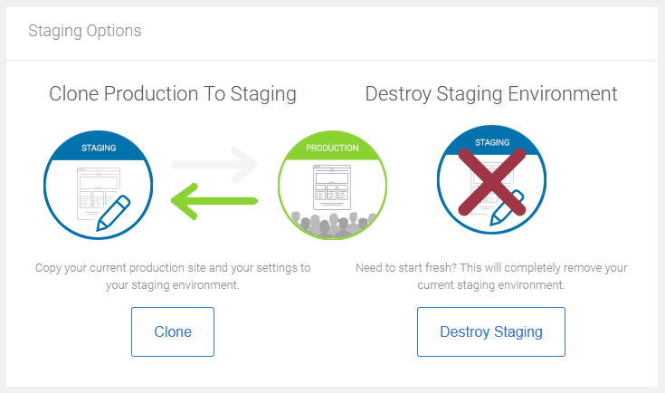 Wordpress Staging Site Options To Clone The Production Site Or Destroy The Staging Environment