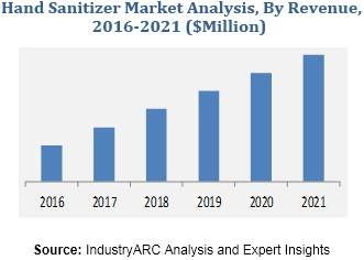 Hand Sanitizer Market Research Report Market Size Industry