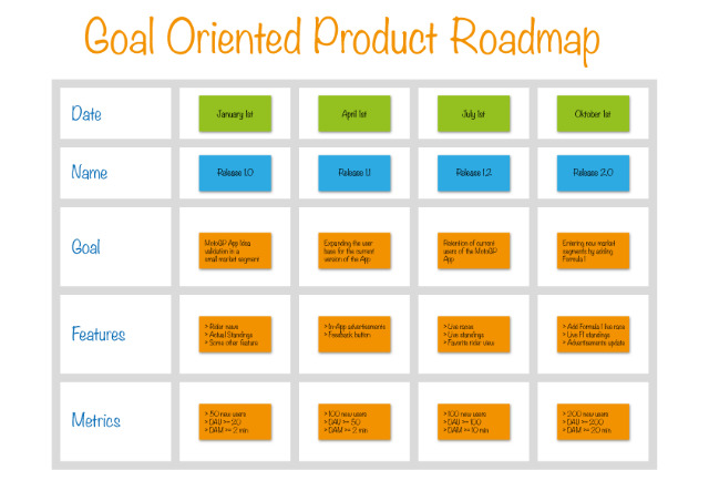 Business Roadmap: Ultimate Guide for Start-ups Switching To Agile