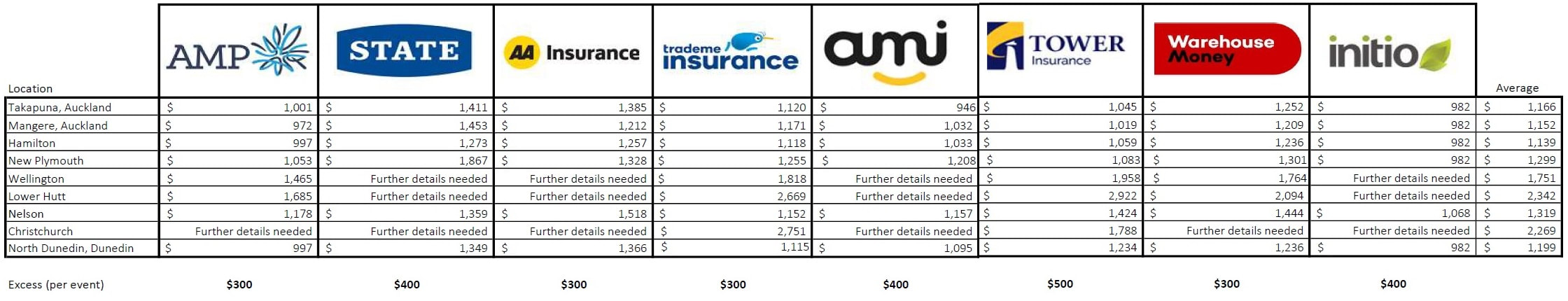 Compare Home Insurance Quotes 3