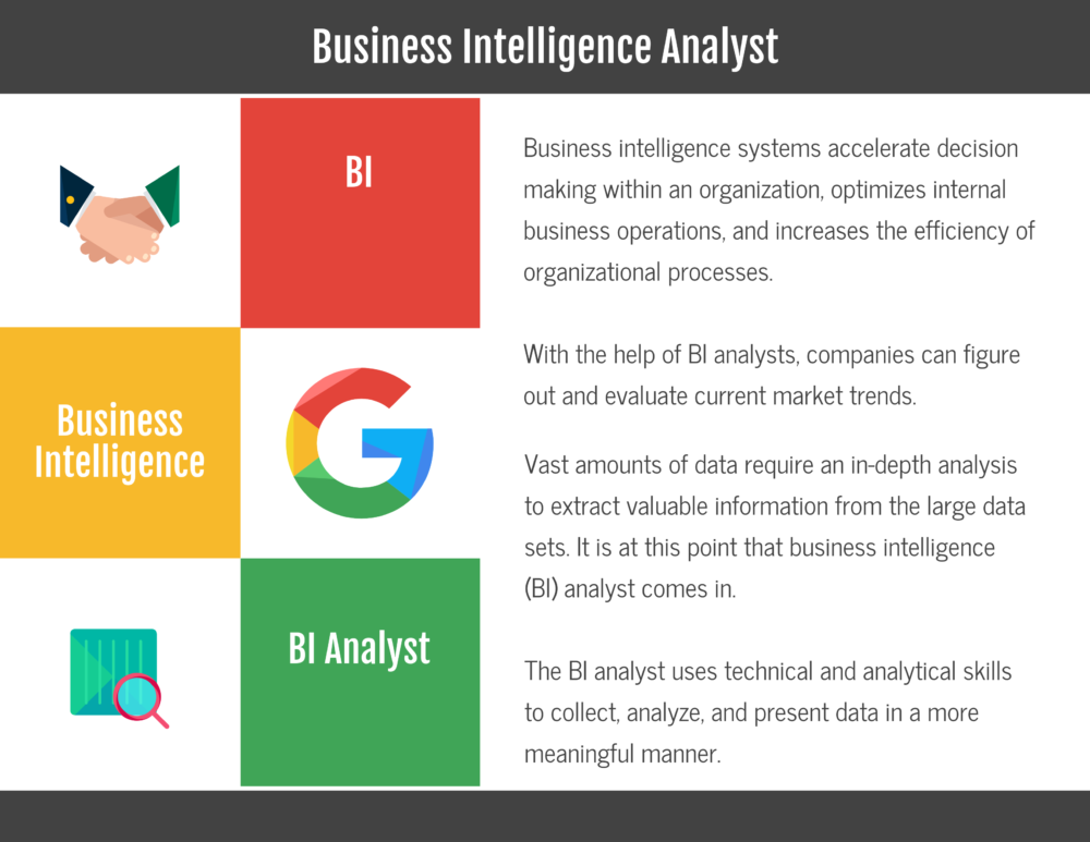 What Is A Business Intelligence Analyst In 2020 Reviews