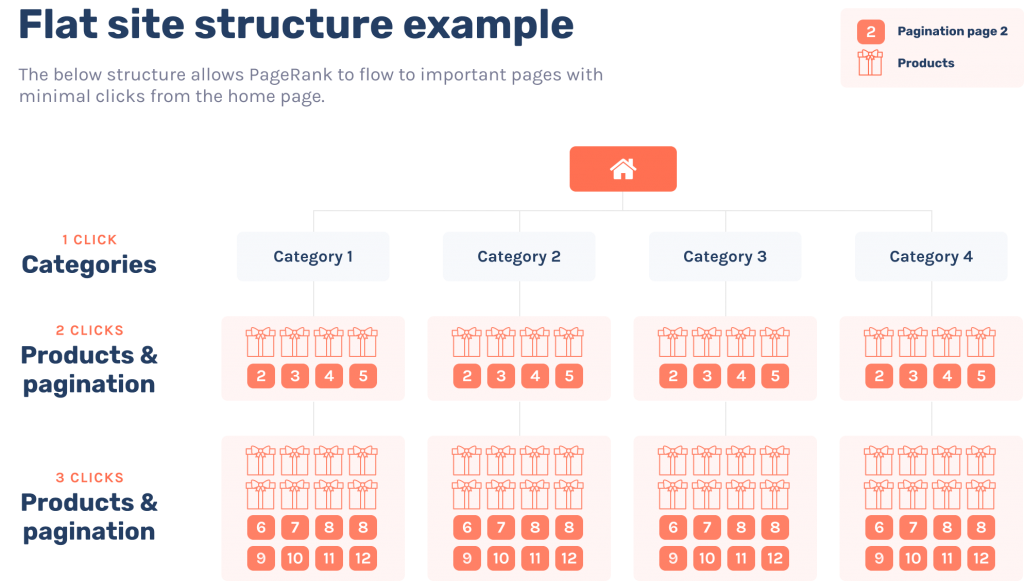 flat site structure