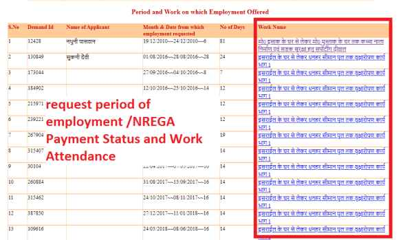 request period of employment ,NREGA Payment Status and Work Attendance