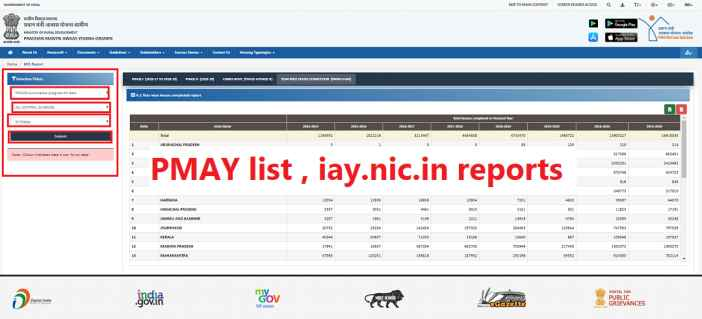 PMAY list , iay.nic.in reports