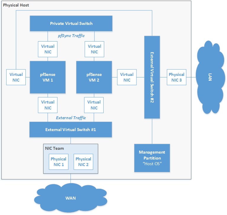 Scenario with multiple virtual switches