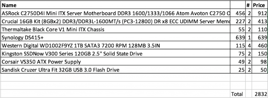 Synology DS415+ performance and price