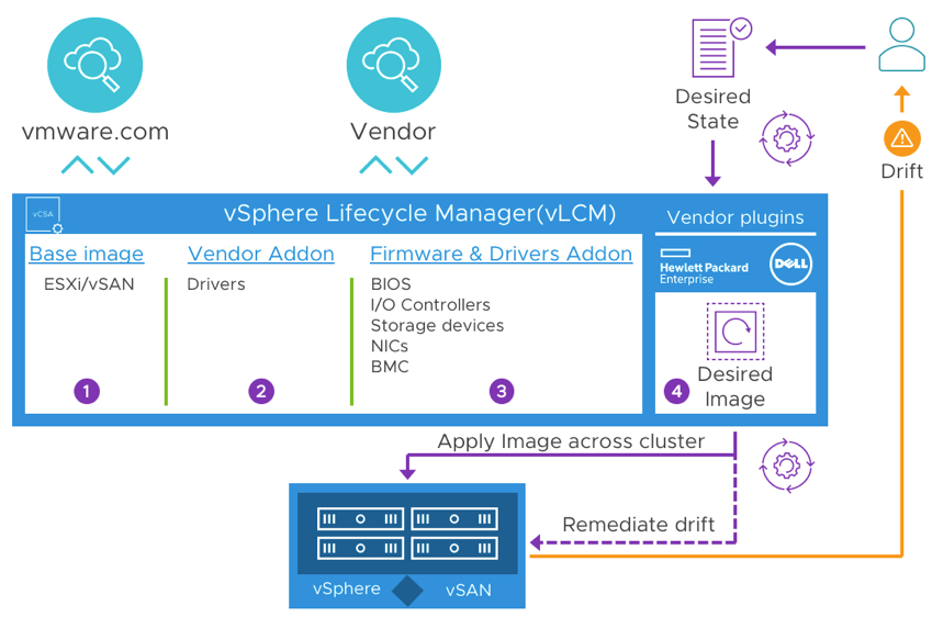 VMware Lifecycle Manager