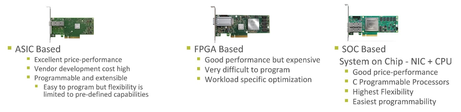 A SmartNIC definition could include NICs built using an ASIC, an FPGA, or a System on Chip (SOC).