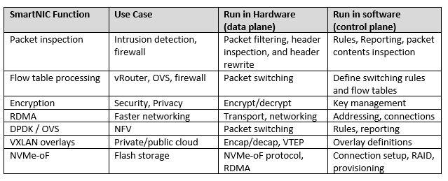 The table provides some example of interesting networking functions provided by SmartNICs