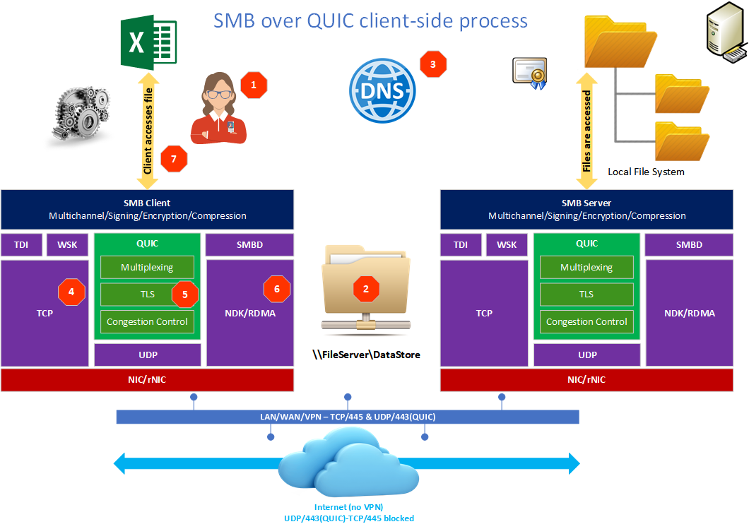 Figure 1: SMB over QUIC client-side process