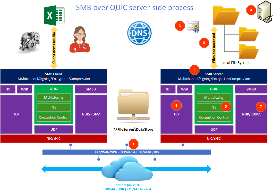Figure 2: SMB over QUIC server-side process