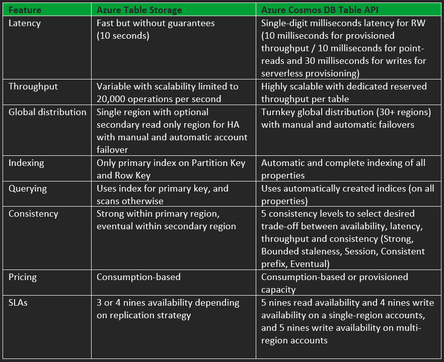 Table 1. Azure Table Storage vs Cosmos DB Table API – feature differences