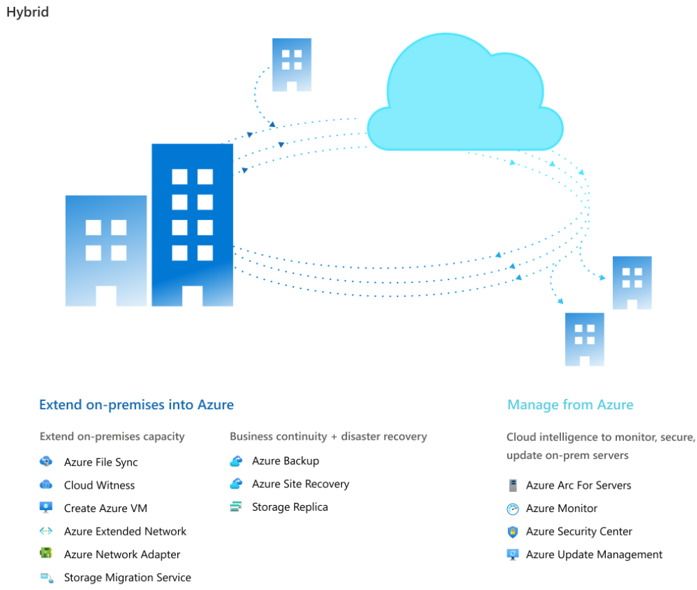 Hybrid services available using Windows Admin Center