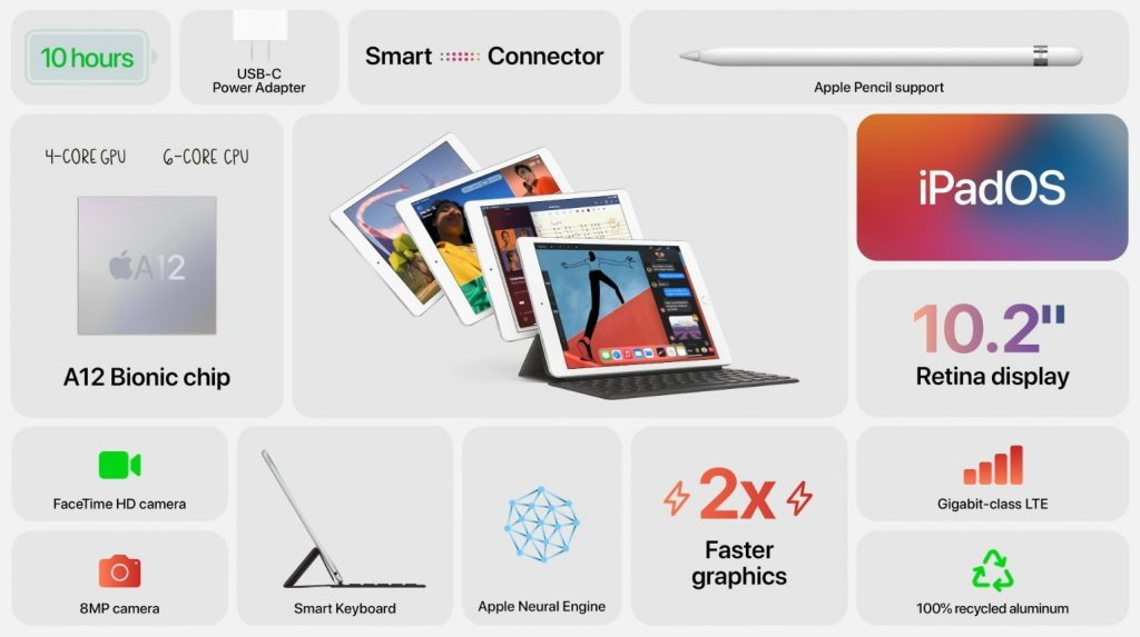 iPad 8th Gen Features and Price in India