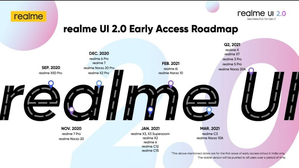 List of Devices Getting Realme UI 2.0 Update