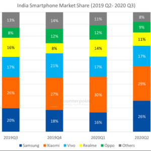 Realme got a massive 119% Year-on-Year growth in Q1 2020.