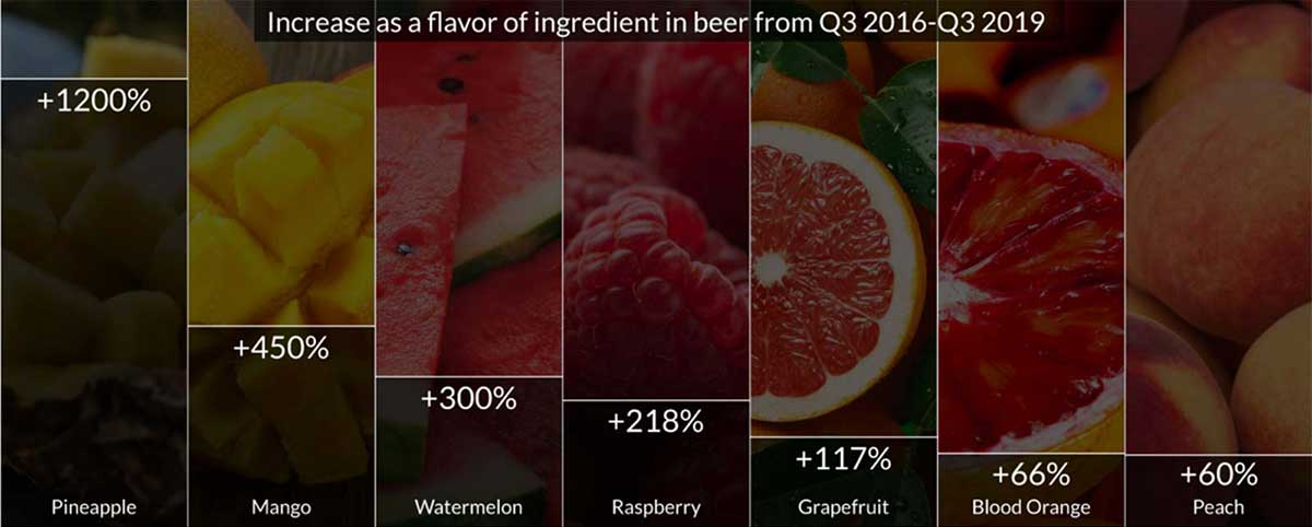 Increase as a flavor ingredient in beer from Q3 2016-Q3 2019
