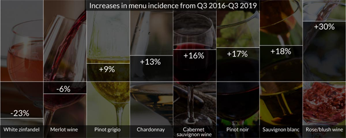 Increase in menu incidence from Q3 2016-Q3 2019