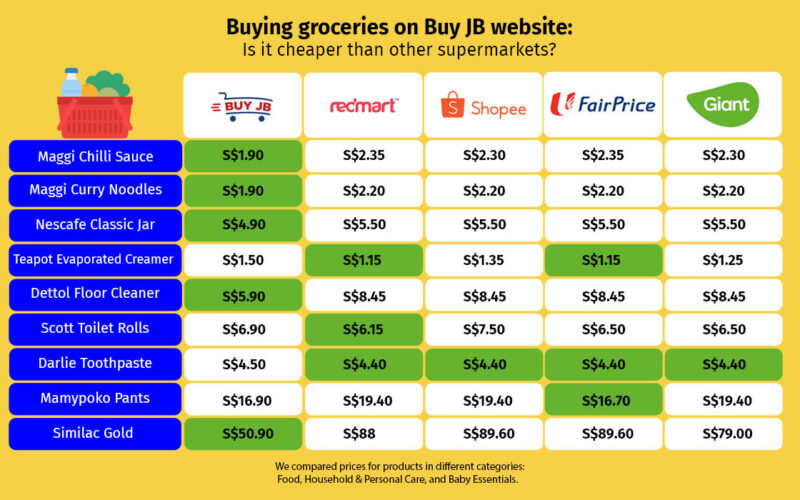 Buy Jb: Is it really cheaper?