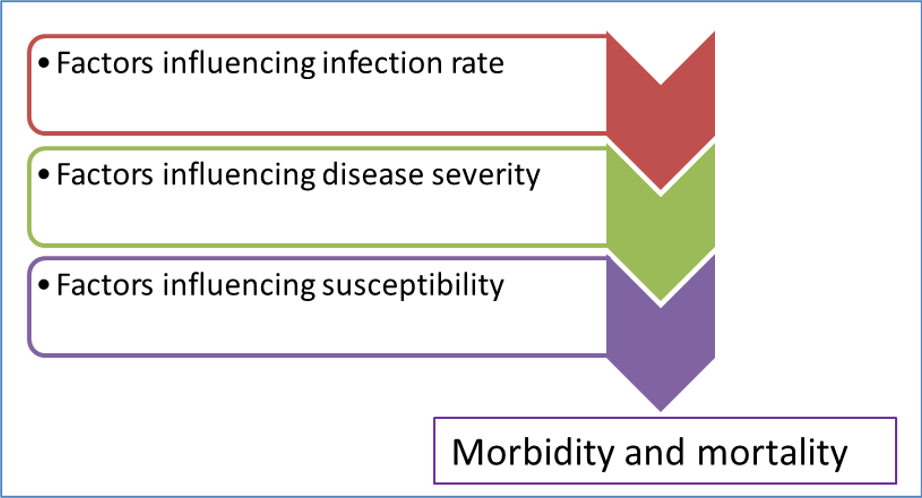 Determining morbidity and mortality June 2020