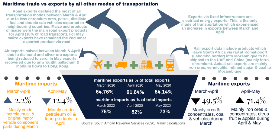 Exports by mode of transport Viljoen July 2020