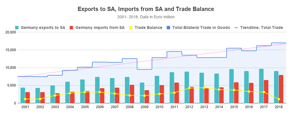 Germany South Africa trade balance
