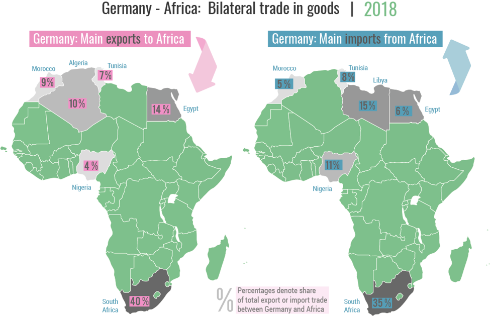 Germny Africa trade in goods 2018