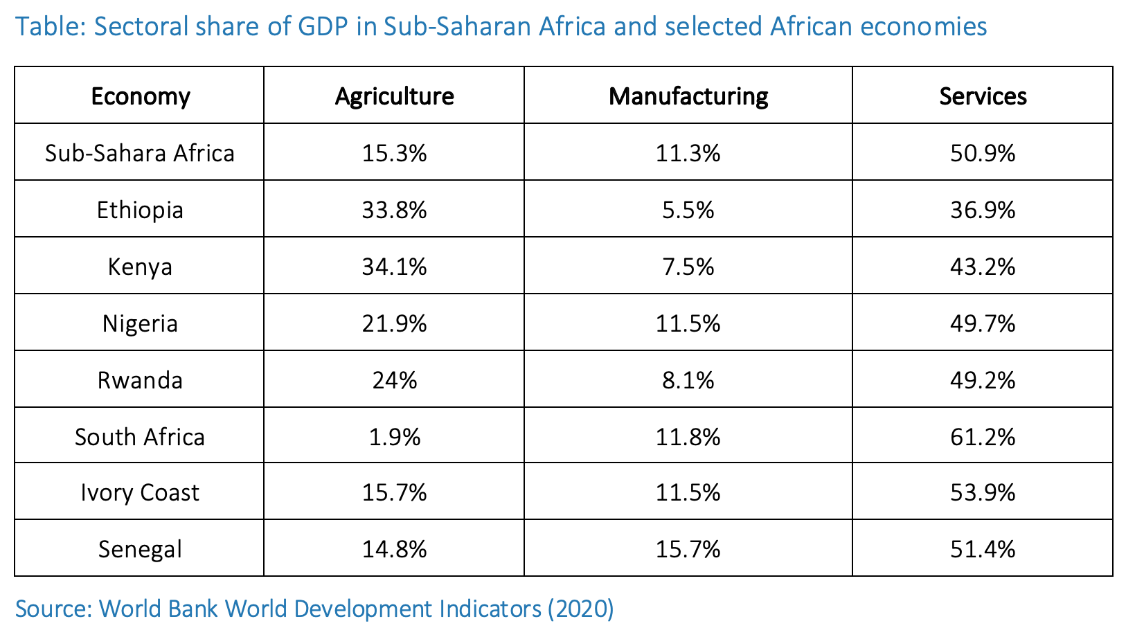 Sectoral share GDP in SSA Aug 2020