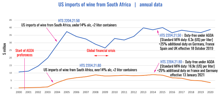 US imports wine from SA annual April 2021