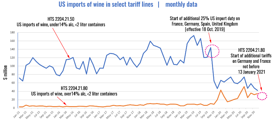 US imports wine from SA select April 2021